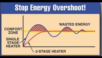 energyovershoot